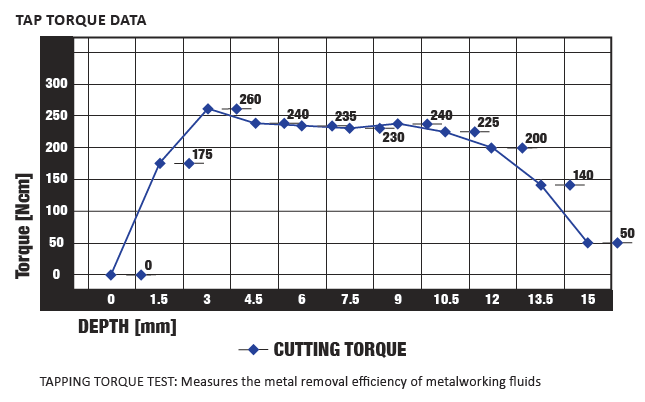 Tap Torque Data